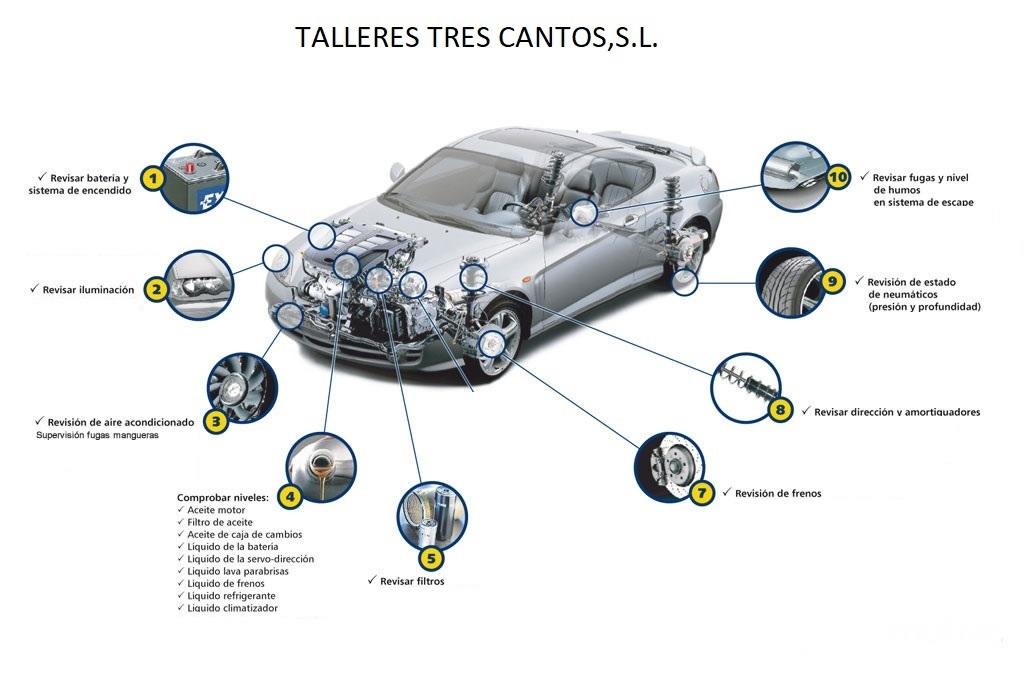 Puntos claves para revisar el vehículo antes de iniciar un viaje!!